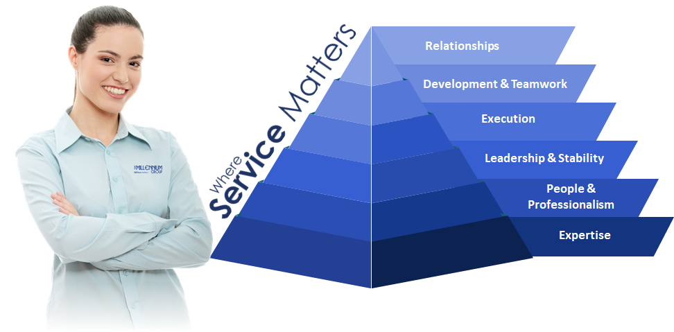 Where Service Matters Pyramid.png