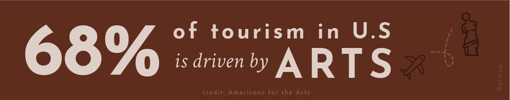 A  study by Americans for the Arts  reveals that 68% of tourism in the U.S. is driven by arts.
