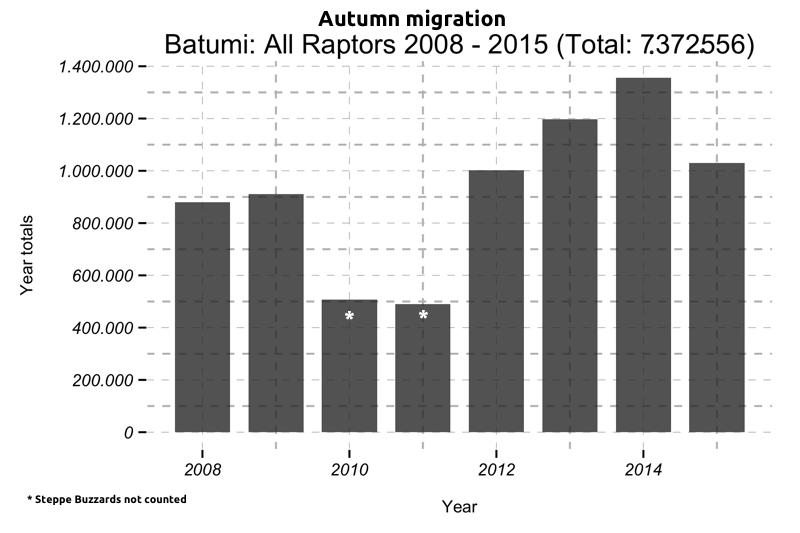 Figure 2: Raptor Migration Autumn Totals 2008 - 2015