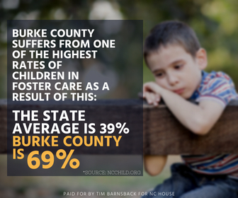 North Carolina has a 39% rate of children in foster care due to opioid addiction. In Burke County it's one of the highest averages: 69%.
