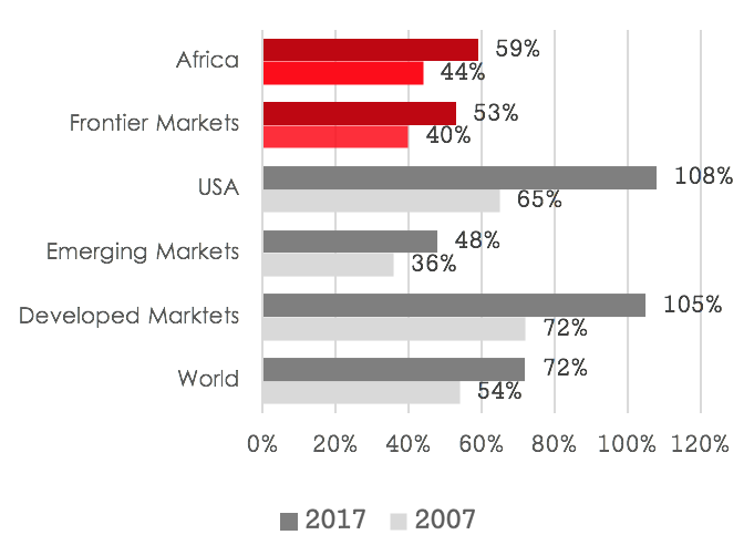 During the past decade, most frontier markets have managed to maintain their debt levels well below the global average.    The contrast is particularly stark when compared to the leverage levels in the US and the developed economies, which are not only much higher but also have rapidly increased during the past decade.    These strong balance sheets will allow FM to be well positioned in a cycle of rising interest rates