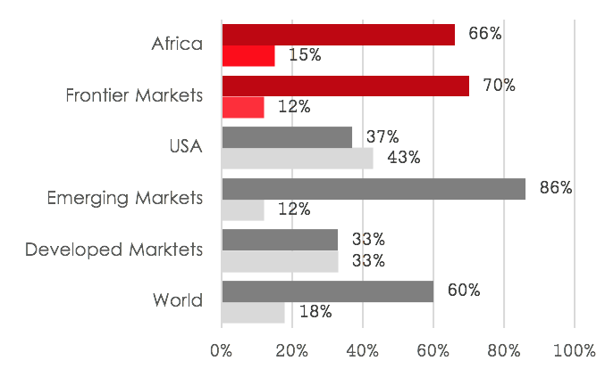 By putting GDP growth in perspective and factoring in the evolution of debt ratios, we have come to the conclusion that economic growth was mostly funded by debt in the developed economies.    In the case of the US, debt ratios grew at higher rates than GDP over the past 10 years. In contrast, frontier markets and Africa show a completely different picture with low reliance on debt.