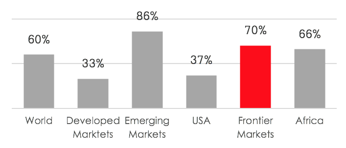 During the past 10 years, frontier market GDP grew by 70%, well above the global average of 60% and 33% in developed markets.We expect that frontier economies will continue to accelerate and follow the out-performing emerging markets trend over the next 10 years.