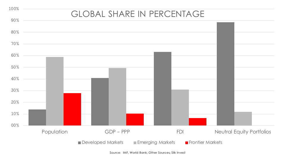 SILK Invest chart global share in percentage.png