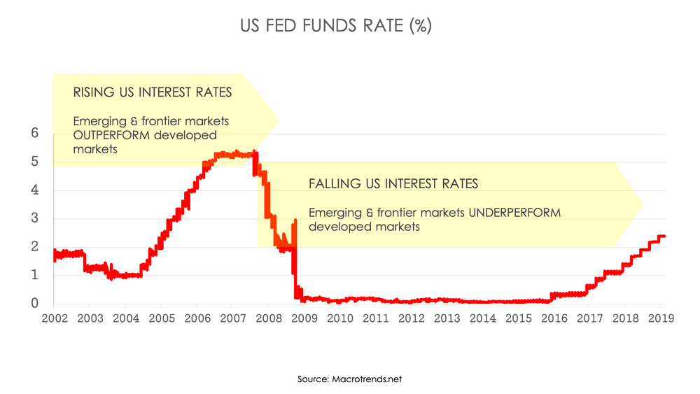 silk Smart Charts fed funds.png