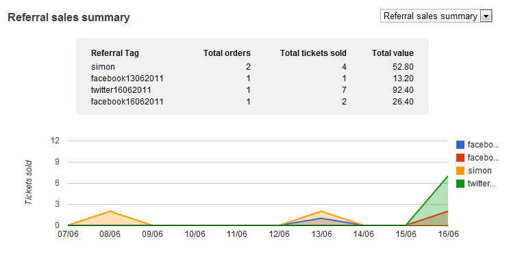 how to track referrals when selling tickets online ticket tailor blog
