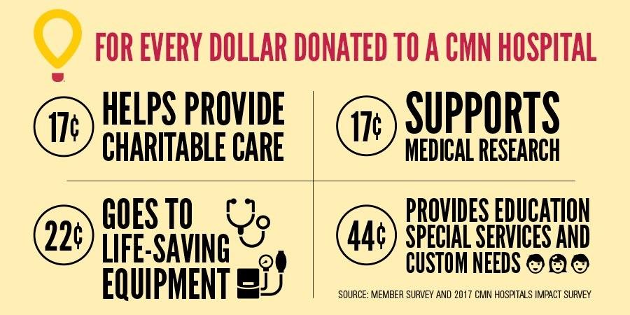 CMN facts.jpg