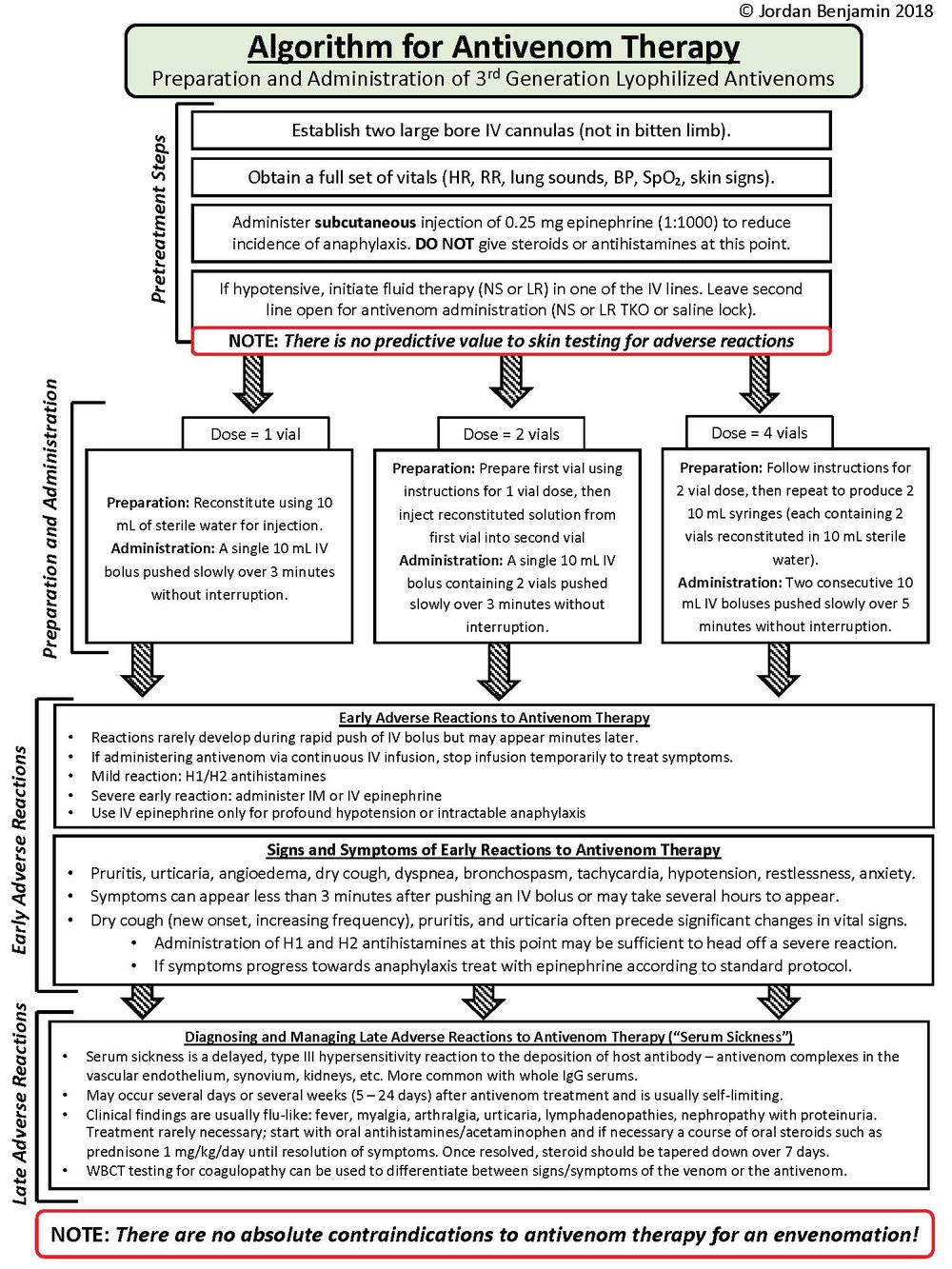 Algorithm for Antivenom Therapy.jpg
