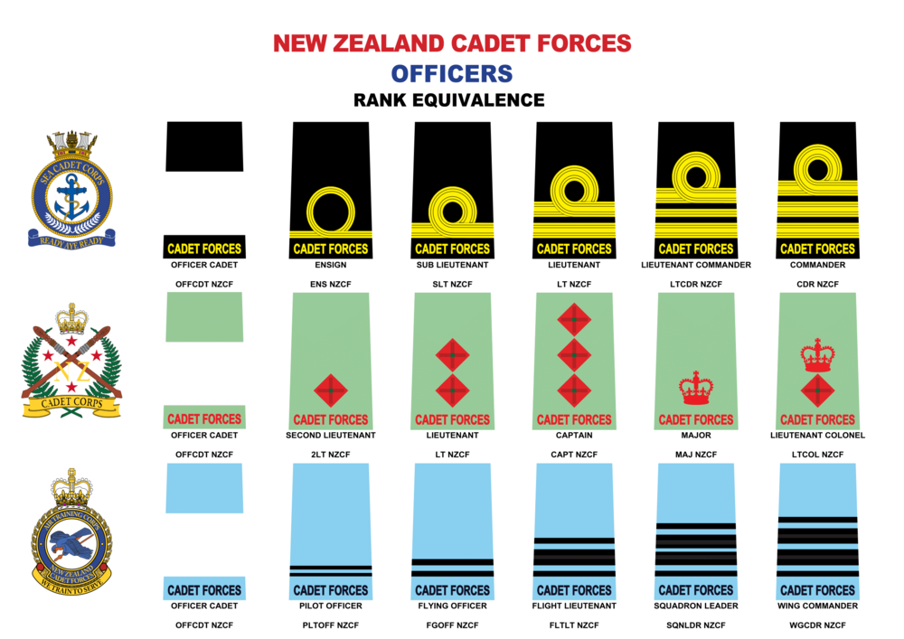 Officer Ranks