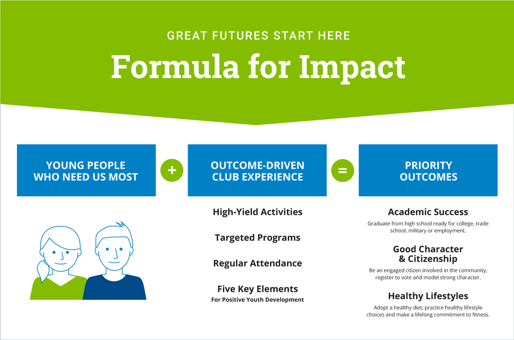 8933_BGCW_WebsiteGraphics_ImpactFormulaChart_01.png