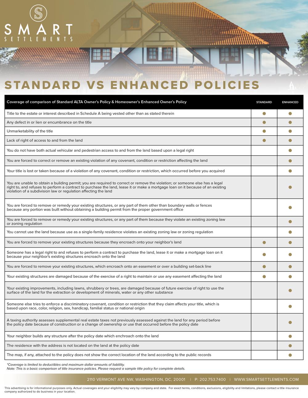 smart-settlements.standard-vs-enhanced.png