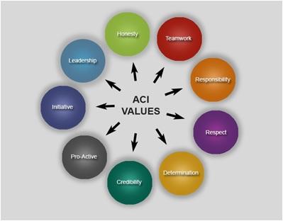 ACI Values.jpg