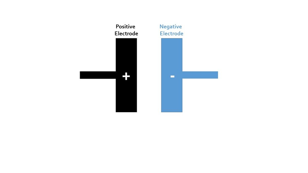 A traditional capacitor has two conductive plates. One acts as the positive electrode and the other acts as the negative (like a battery). The separation of the two plates creates an electric field. Adding energy storage materials between these plates will enhance the energy storing ability of the capacitor.
