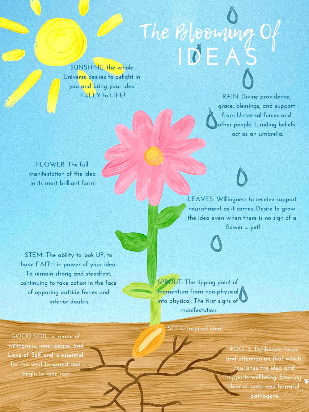 The Blooming of IDEAS || www.purelylucy.co