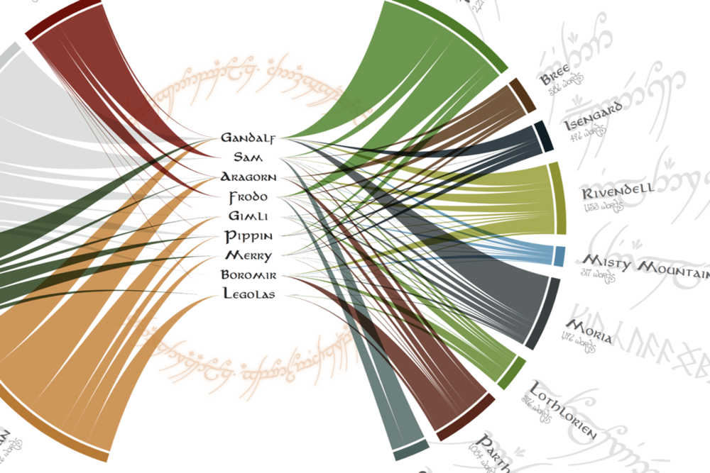 Lord of the Rings Chord Diagram