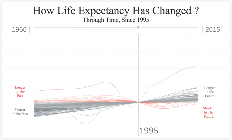 How Life Expectancy Has Changed?