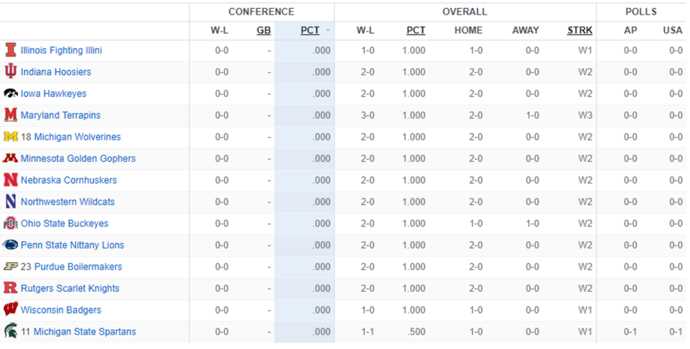 big ten conference standings.png