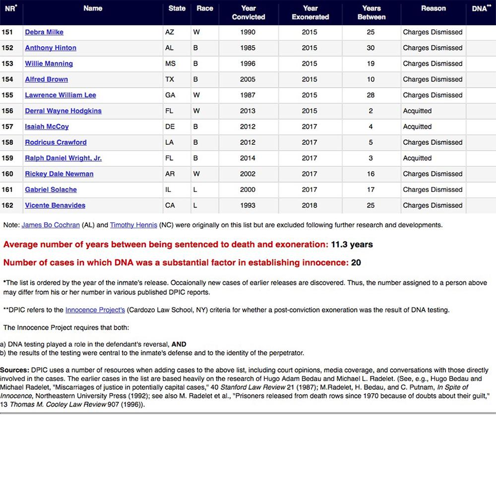 Source: www.deathpenaltyinfo.org/innocence-list-those-freed-death-row