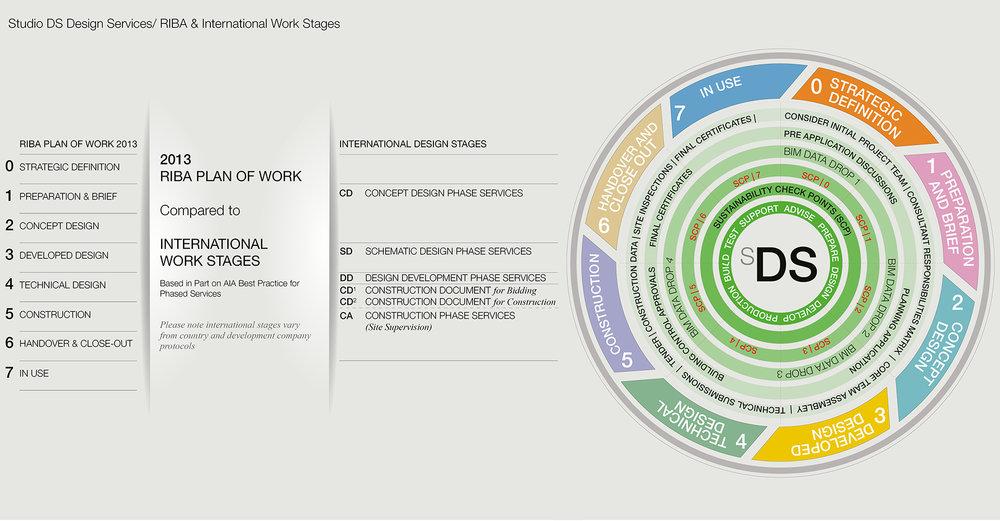 Copyright Studio Diba Salam Ltd 2018 - Services_Work Stages Diagram.jpg