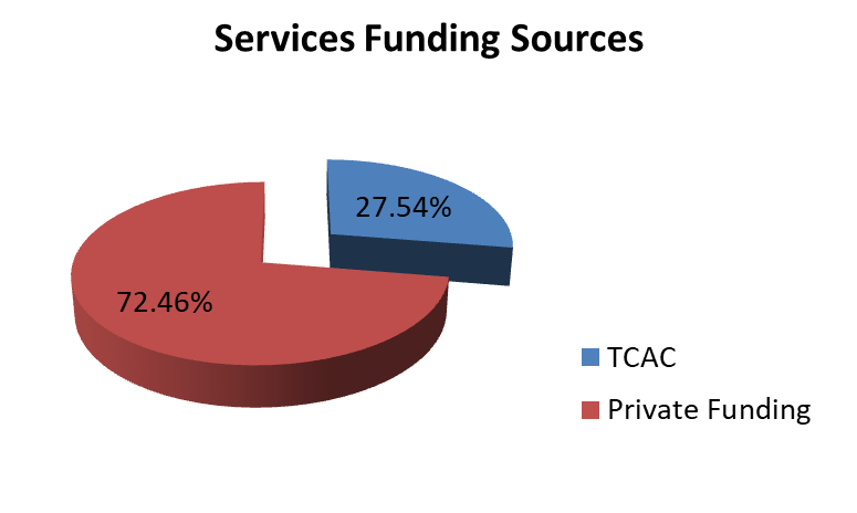 services-funding-sources.png