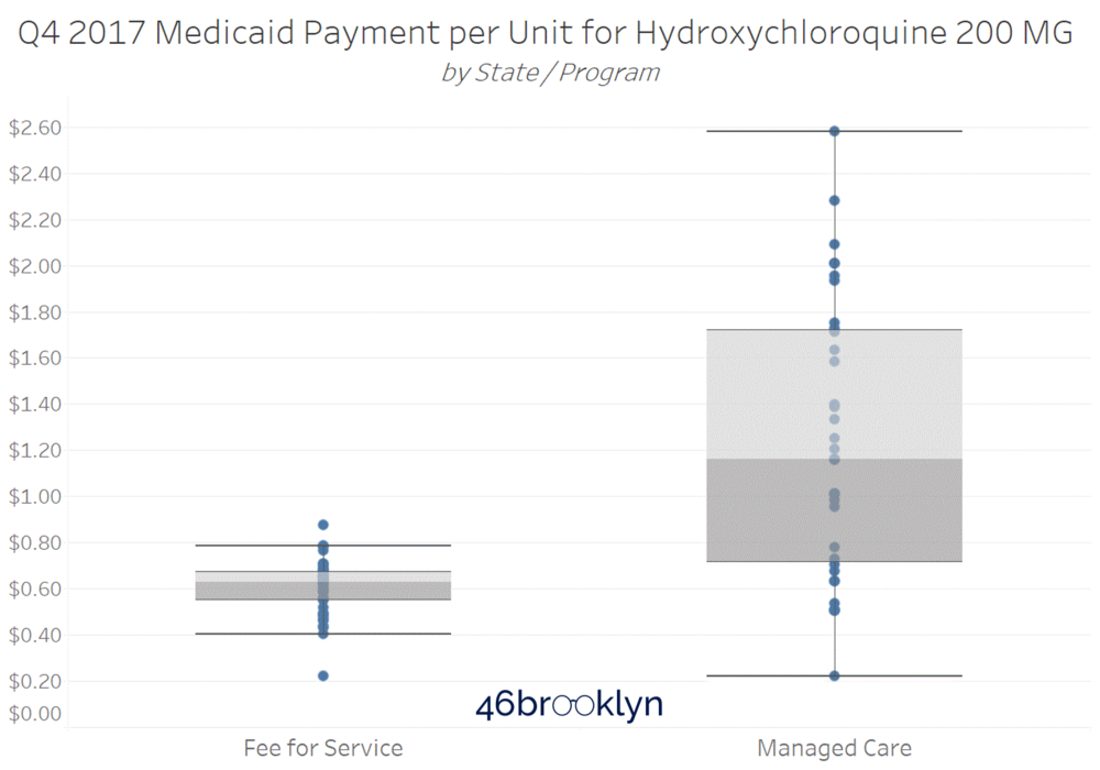 Figure 2   Source: CMS State Utilization Database, CMS NADAC Database, 46brooklyn Research