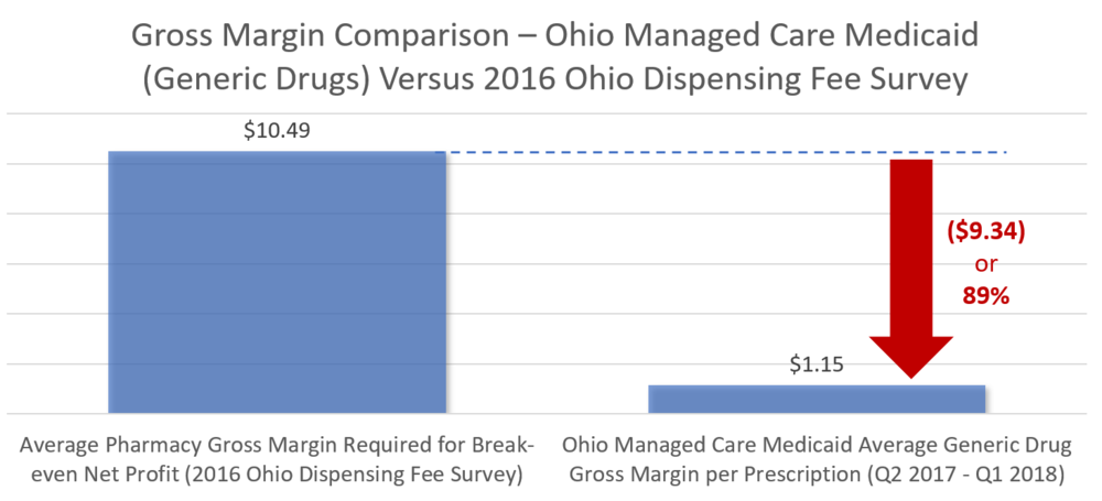 Figure 5   Source:    2016 Ohio Professional Dispensing Fee Analysis   ; 46brooklyn Research