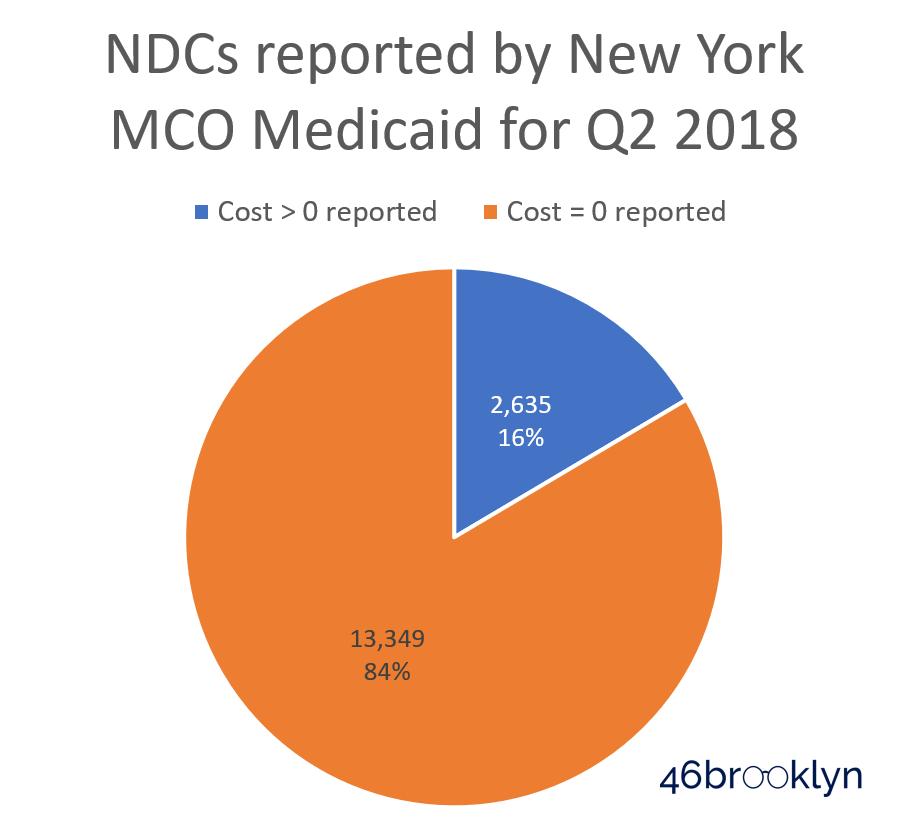 Figure 2   Source: Medicaid.gov, 46brooklyn Research
