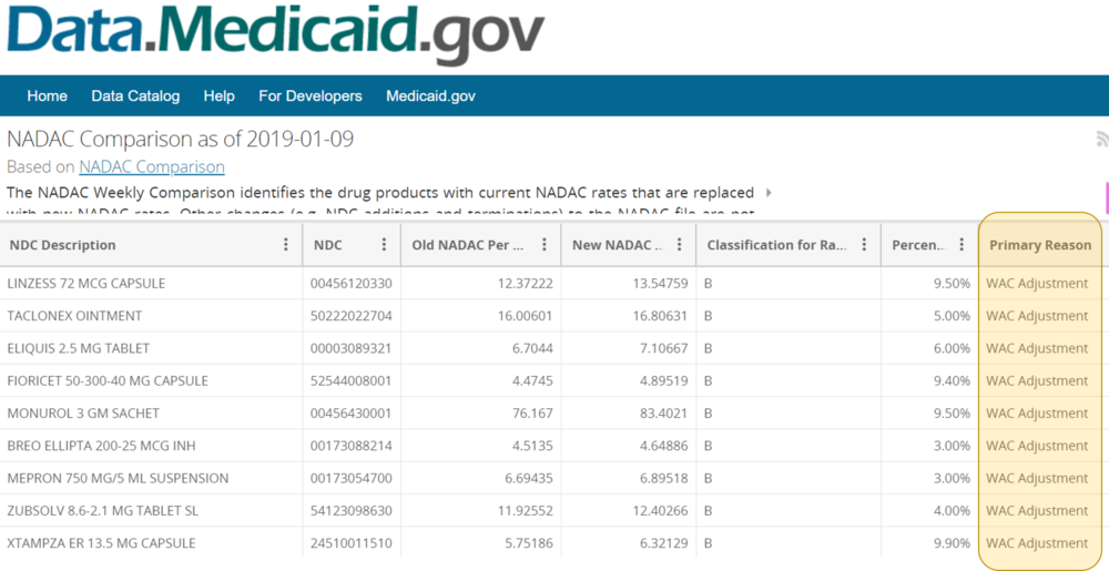 Figure 13   Source: Medicaid.gov