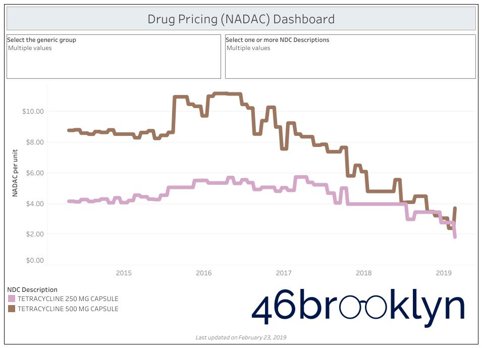 Figure 4   Source: Data.Medicaid.gov, 46brooklyn Research