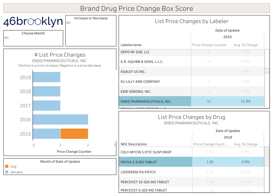 Figure 5   Source: Data.Medicaid.gov, 46brooklyn Research