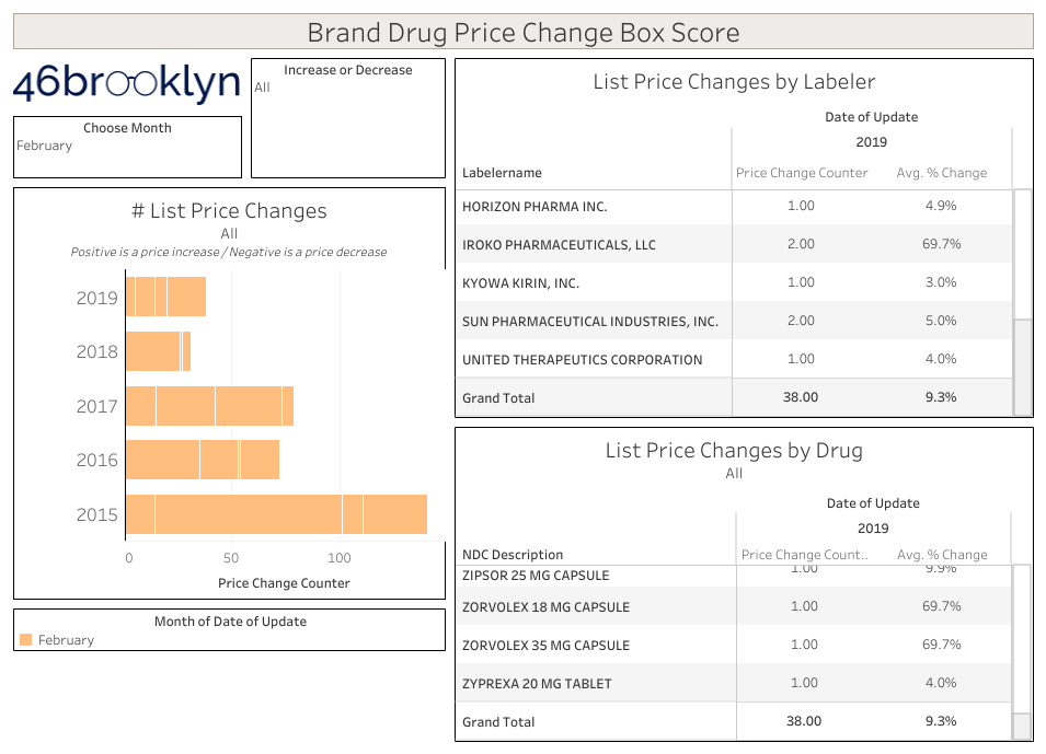 Brand Drug Price Change Box Score Feb 2019.png
