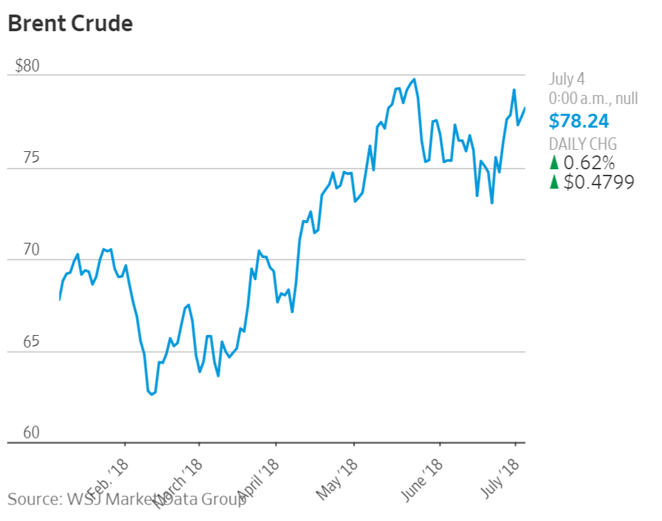 Brent_Crude_WSJ.png