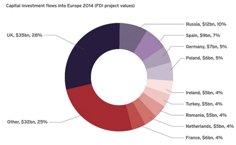 The UK receives the majority of the EU's foreign direct investment. UKTI