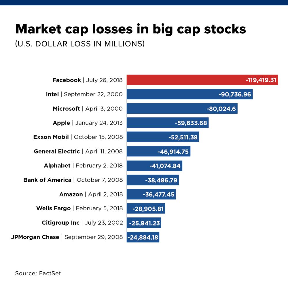 market cap losses.png
