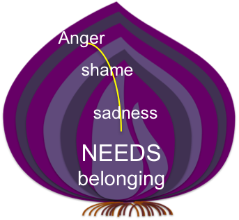Our emotions are like onions - multi-layered; stacking onto one another. Working with emotions in therapy is painful, like slicing an onion. Our emotions would eventually inform us about what we NEED in our lives.