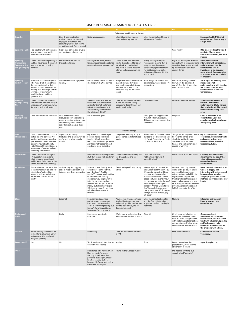 Notes Grid