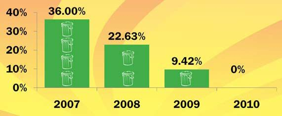 Sunny D Waste Reduction