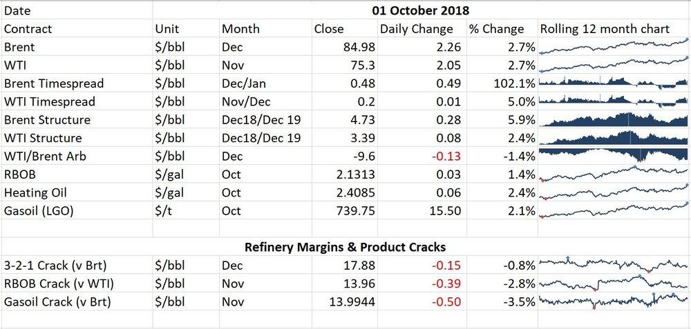 Daily Oil Market Report 01st October 2018 Oilytics