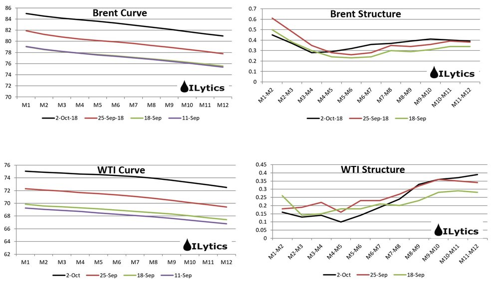 Not much change in Brent structure, but we are seeing weak WTI prompt spreads and strong deferred WTI spreads. The Dec/Dec box is finding new lows, trading almost down to -1.40 when it was over +$1 a few weeks ago. The strong Brent structure will hurt European refiners who will try to delay prompt crude purchases as much as possible.