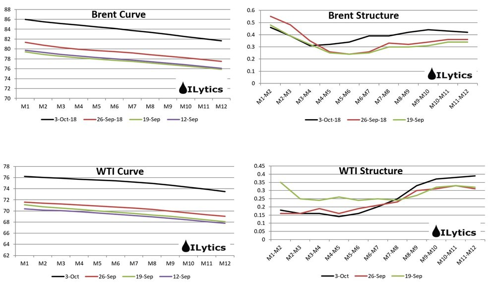 Prompt brent structure is actually weaker wk-on-wk despite the rally, but its the deferred spreads in Brent and WTI which keep on rallying. As producer hedging increases, the deferred spreads will get new buyers.