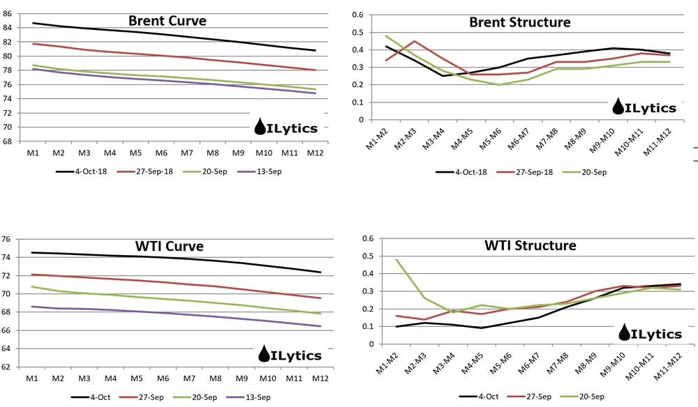 Prompt WTI structure has weakened significantly and is at risk of entering into contango.