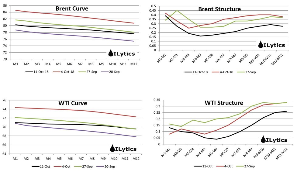 2nd day of oil price sell off continues to drag structure down along with it. Still no spread in contango with only some parts of the WTI curve flirting with it. With the 2019 crude balances looking long, these deferred crude spreads look rich even at these levels.