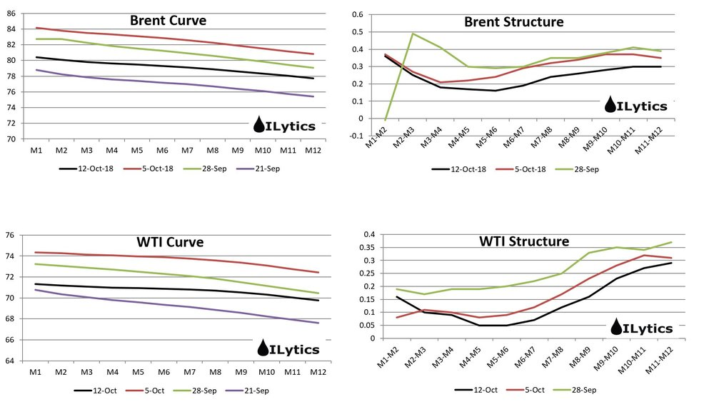 The backwardation curve continues to shift down along with the drop in flat price. Deferred spreads continue to get affected the most as 2019 balances comes under more scrutiny. If oil prices drop another $3 we can see some parts of the WTI curve in contango.