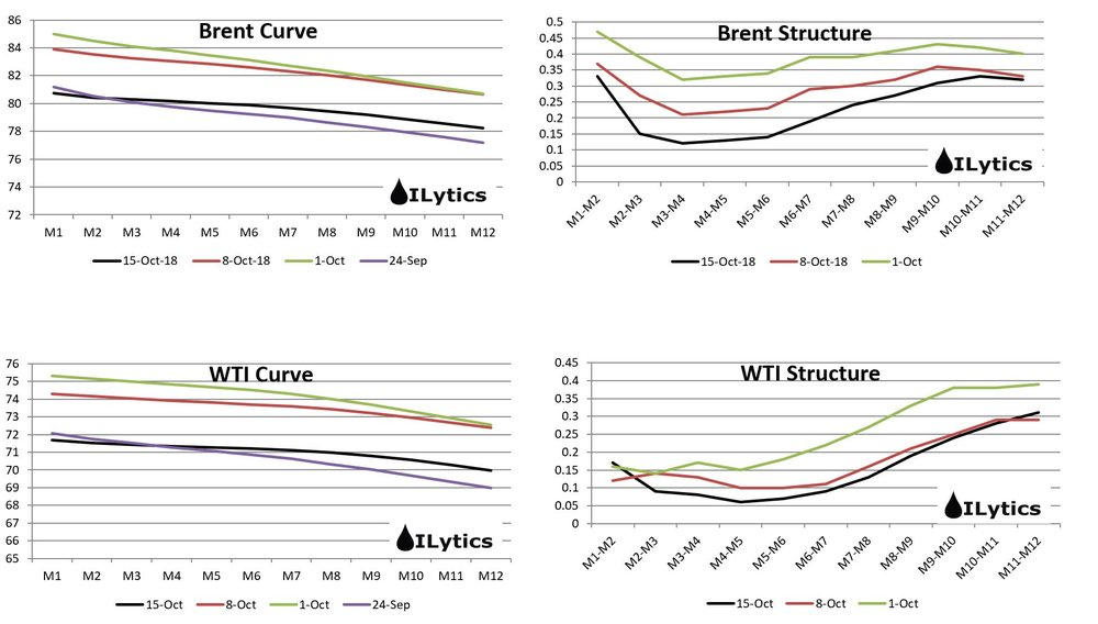 The backwardation in the curve structure continues to weaken despite oil prices stabilizing. Mar/Apr Brent is now almost close to 10c backwardation while some parts of the WTI curve are near 5c backwardation.