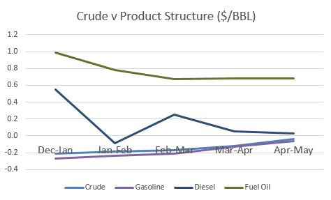 crude vs prod structure.jpg