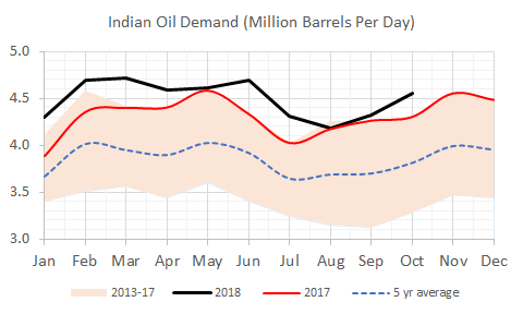 indian oil demand.png