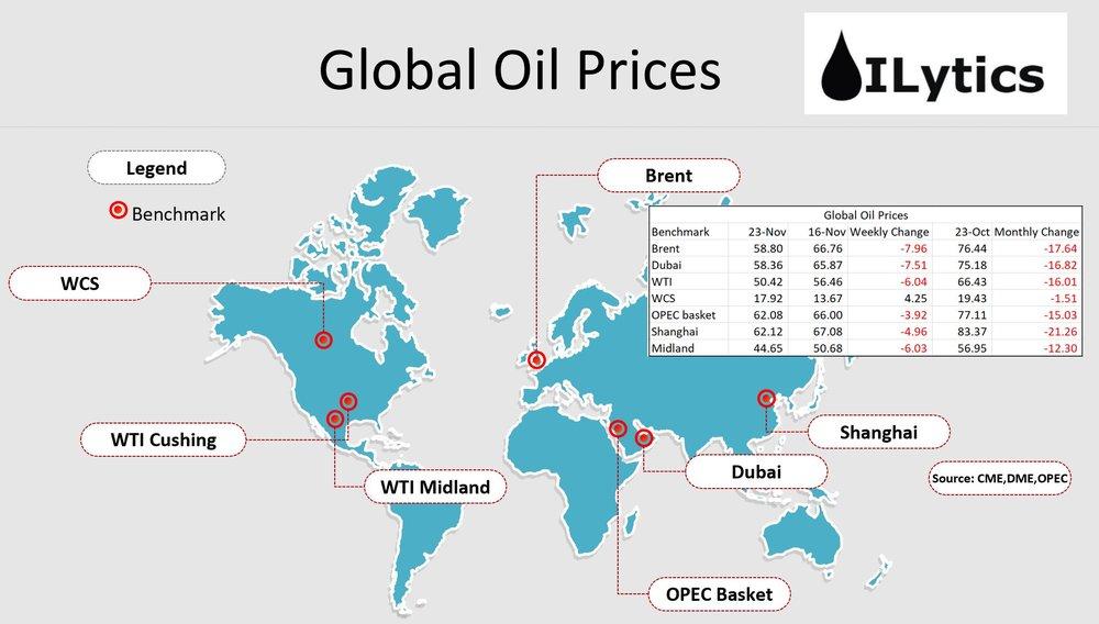 global oil prices 25th nov.JPG