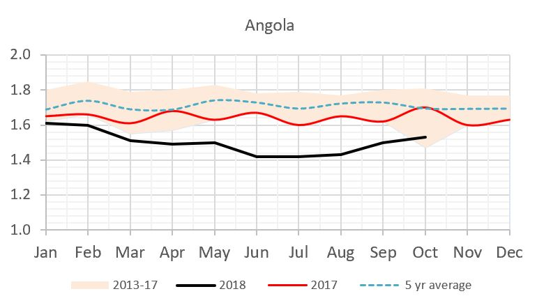 Angola Crude Production (Million Barrels Per Day)