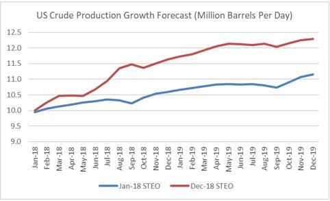 US supply growth.JPG