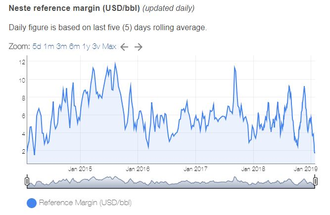 Neste's European Refinery Margin (Source: Neste)